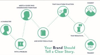what-is-the-7 part storybrand-framework